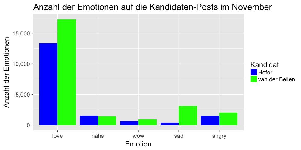 emotionen-verlauf-fb-november