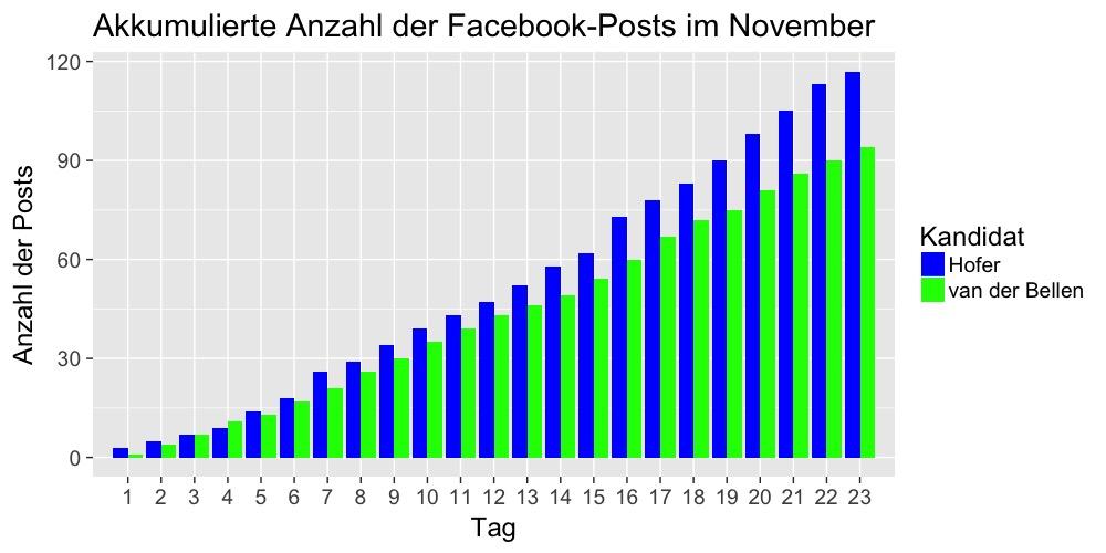 fb-anzahl-post-akkum