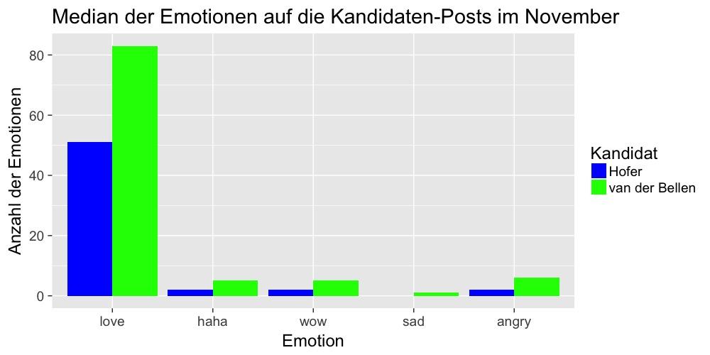 fb-median-emotionen