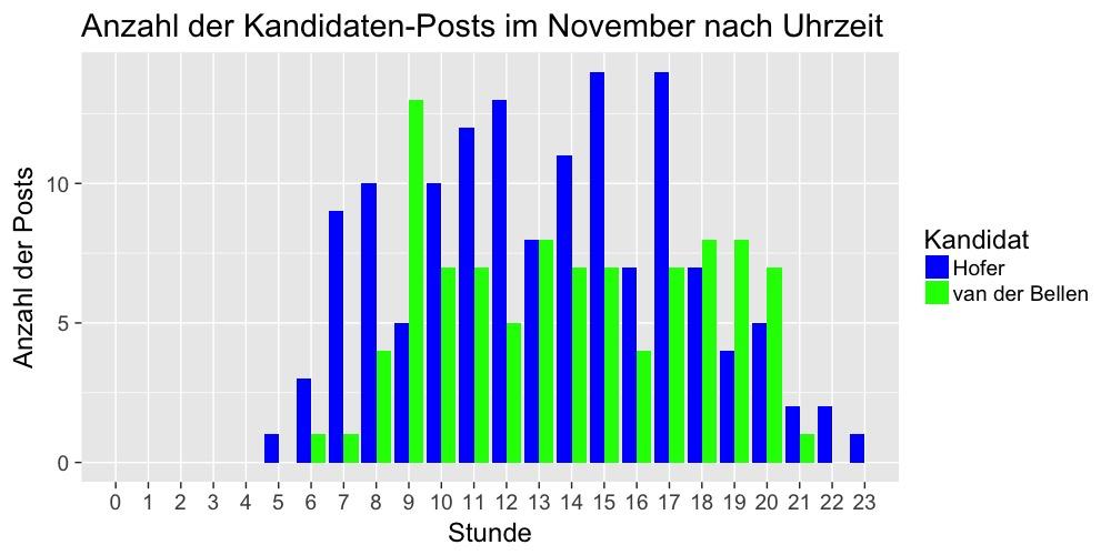 fb-posts-stundenverlauf