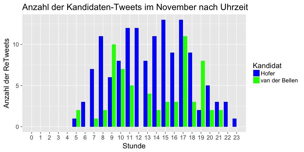 stundenverlauf-tweets