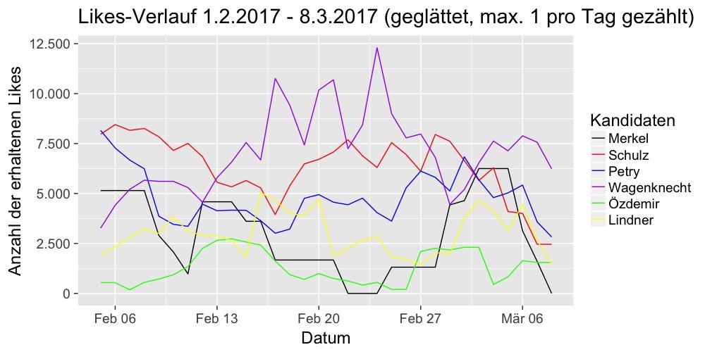 Verlauf-Liker-2017-03-08