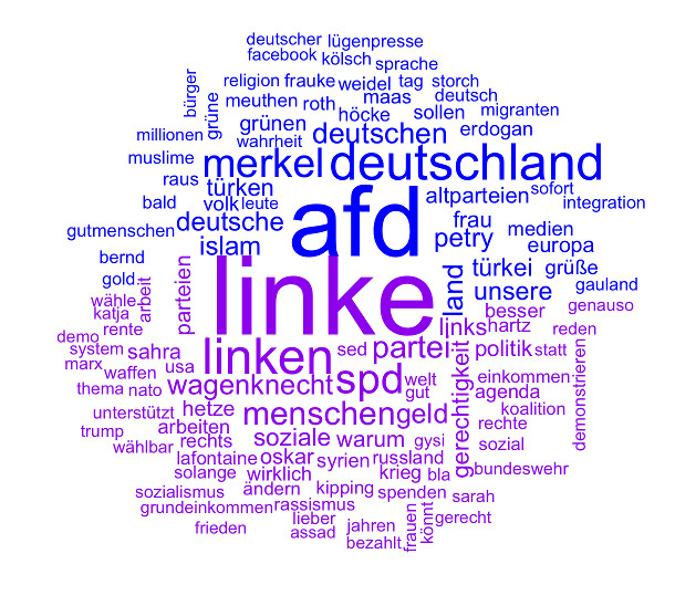 Comparision-Wordcloud-AfD-Linke