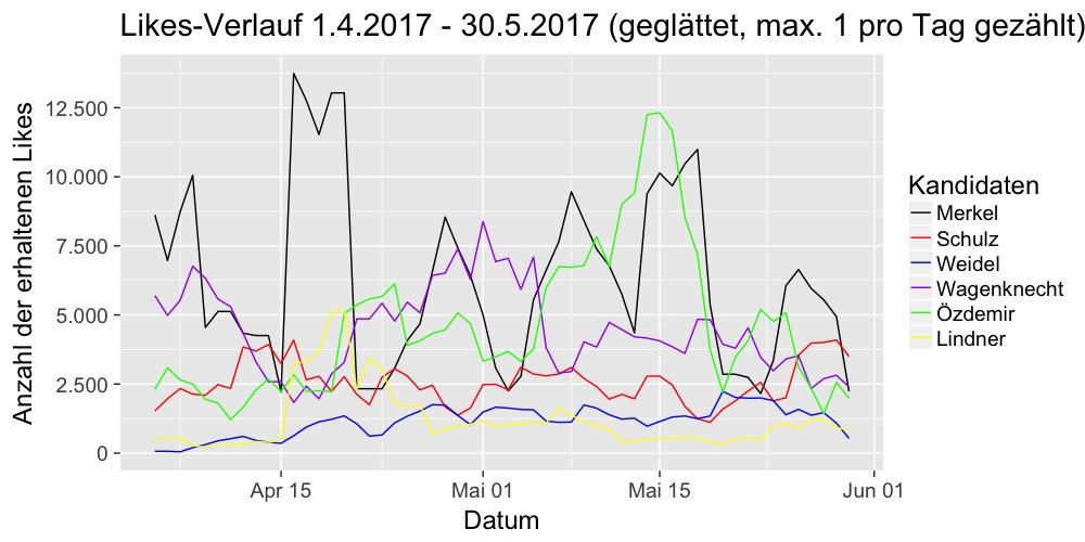 Liker-Verlauf-Mai17
