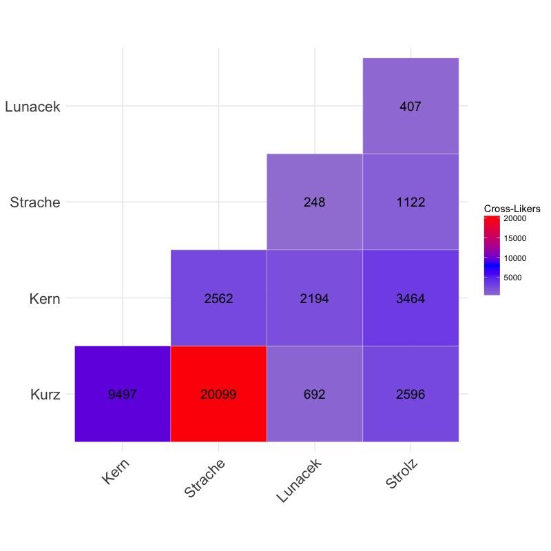 Unentschlossene Wähler: Wie viele Facebook-Mitglieder Likes mehrere Spitzenkandidaten?